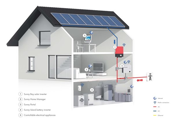 net-metering-lamia-enersys-a